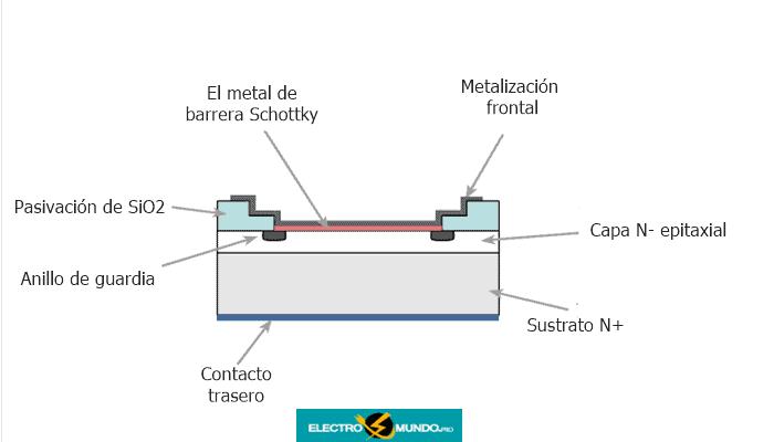 La estructura del diodo de Schottky con el anillo de guarda