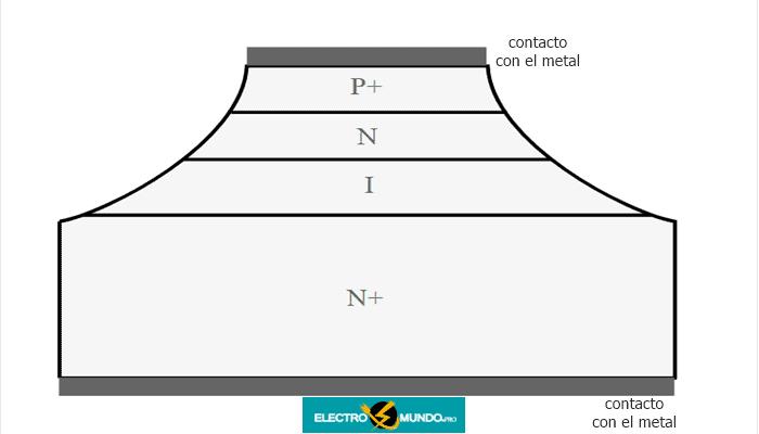 Fundamentos de la estructura del diodo IMPATT