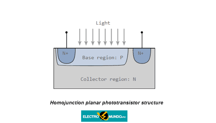 Estructura del fototransistor