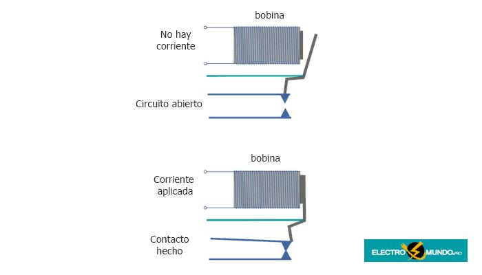 Conceptos básicos de los interruptores de relés