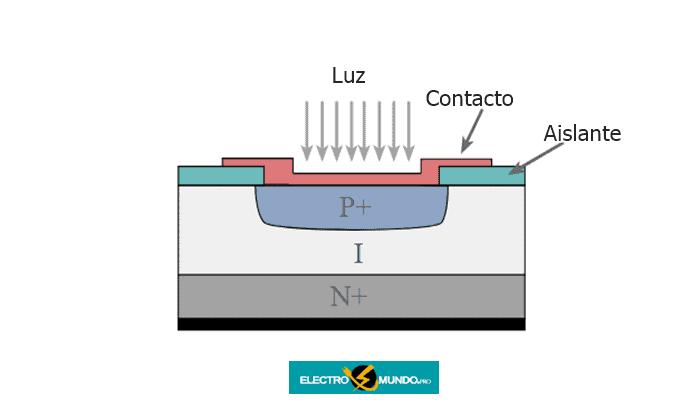 Estructuras de fotodiodos PN y PIN