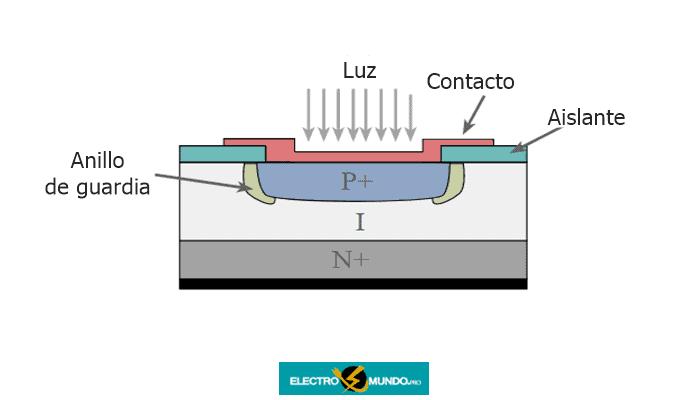 Estructura del fotodiodo de avalancha