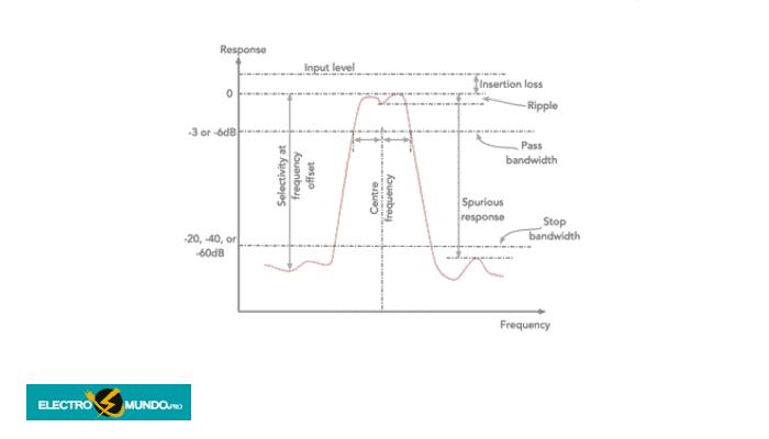 Especificaciones clave de los filtros cerámicos