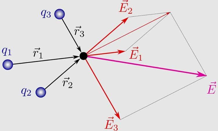 Suma de campos eléctricos