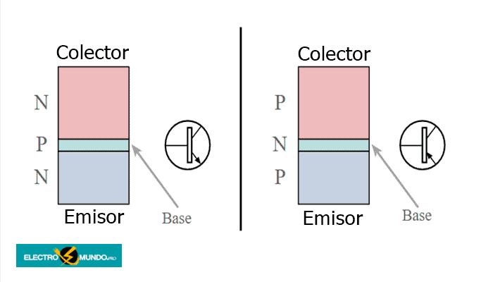 Conceptos básicos de los transistores bipolares
