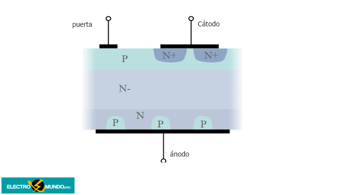 Estructura del tiristor asimétrico / SCR