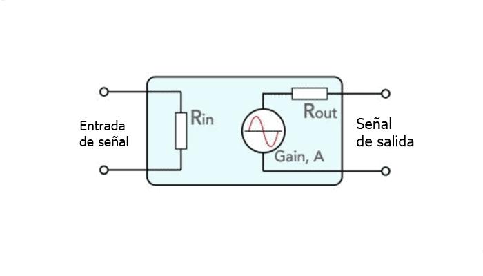 Conceptos Básicos De Los Diseños De Amplificadores