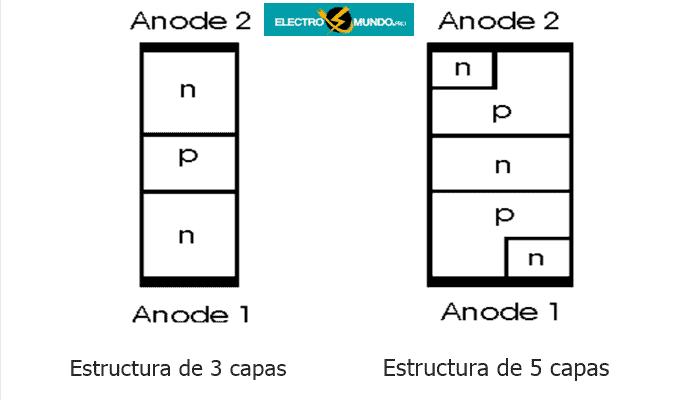 Estructura del DIAC