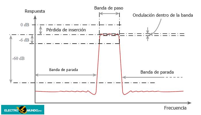 Parámetros del filtro de cristal de cuarzo