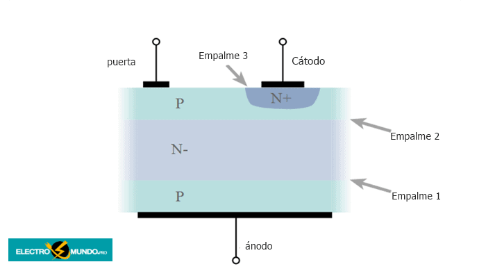 Estructura y fabricación del semiconductor tiristor