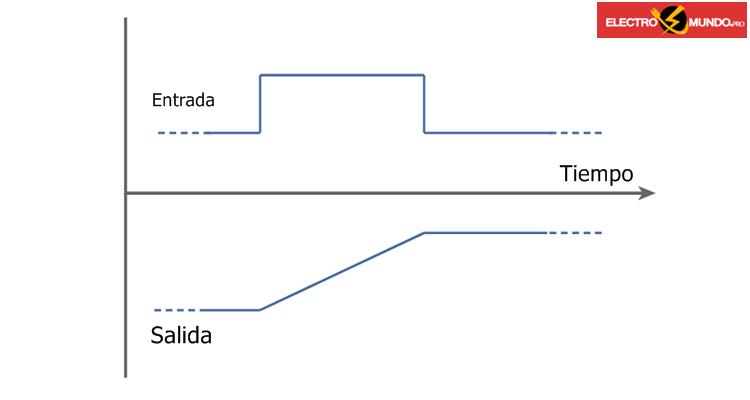 Fundamentos del integrador electrónico