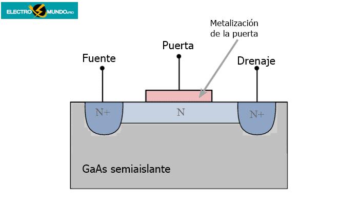 Fuente y drenaje no alineados
