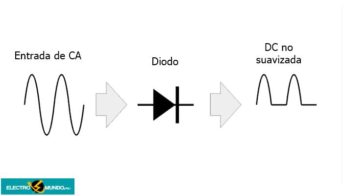 Acción del diodo rectificador