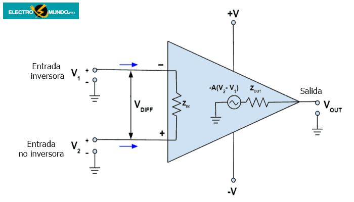 Amplificadores operacionales: Características y parámetros clave