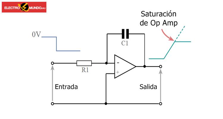Saturación del amplificador óptico