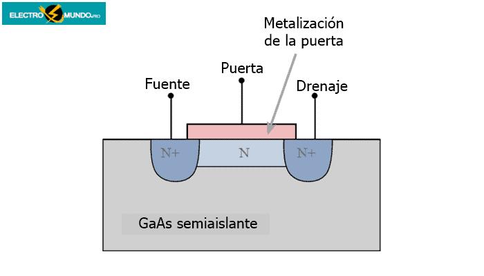 Fuente y drenaje autoalineados