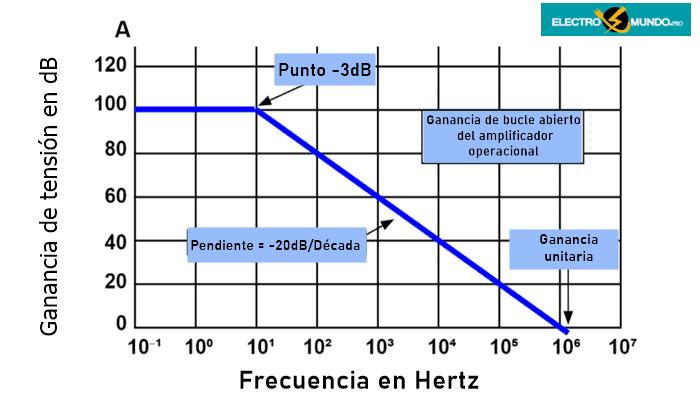 Respuesta en frecuencia y ancho de banda (BW)