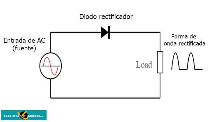Circuito rectificador de media onda básico