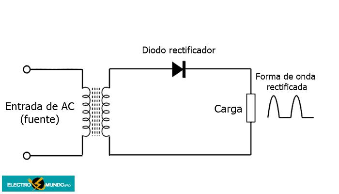 Circuitos de diodos de media onda