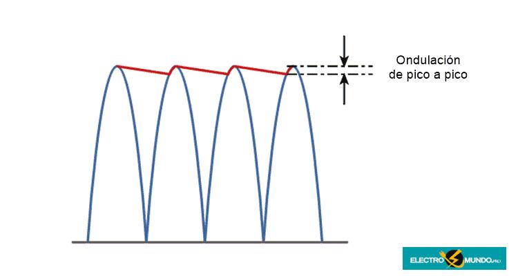 Suavizar la tensión de ondulación del condensador