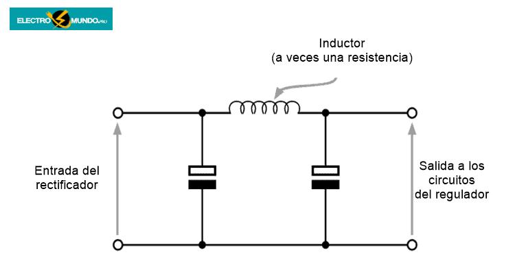 Redes de alisado de la sección Pi