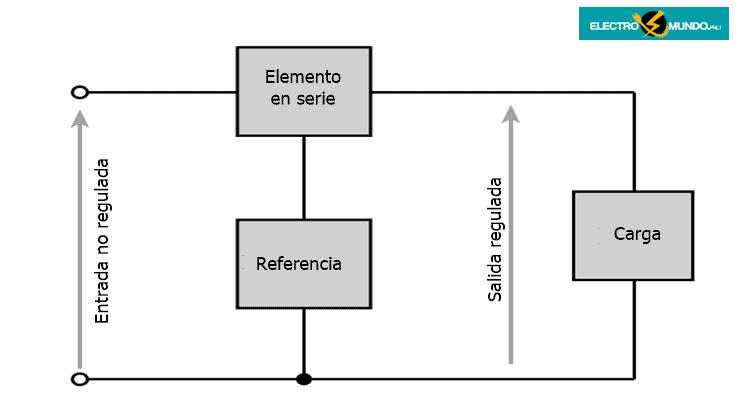 Regulador en serie