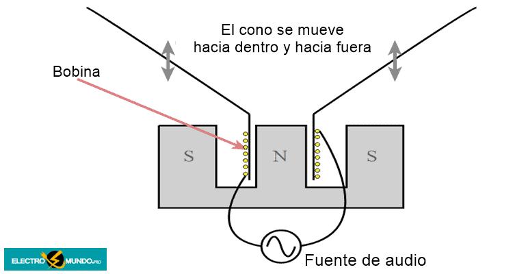 Conceptos básicos de un altavoz de bobina móvil