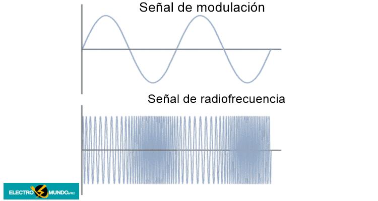 Conceptos básicos de VHF FM