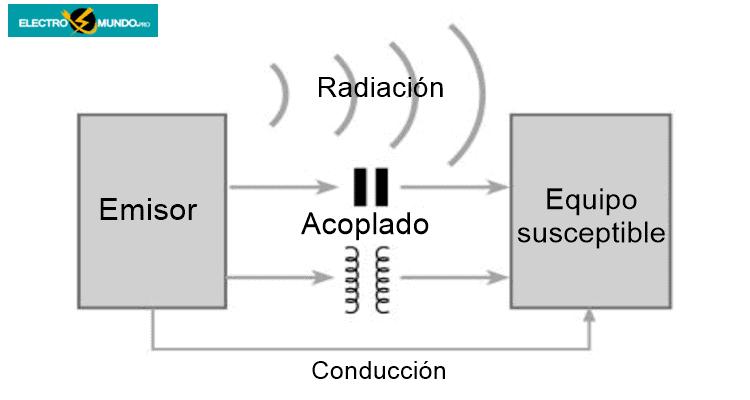 Mecanismos de acoplamiento de la EMI
