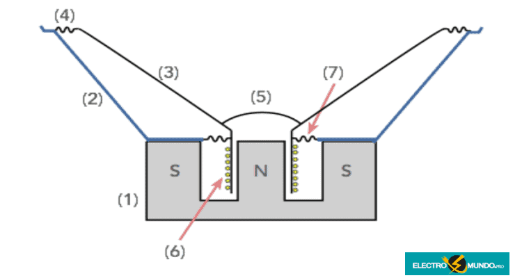 Construcción de un altavoz de bobina móvil