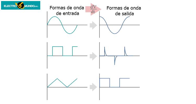 Conceptos básicos del diferenciador del amplificador óptico