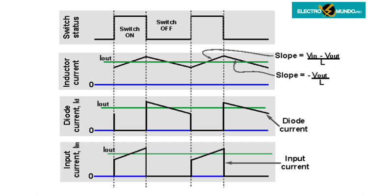 El circuito del convertidor reductor puede explicarse mejor examinando las formas de onda de la corriente en diferentes momentos del ciclo global.