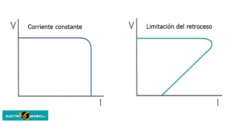 Limitación de la corriente de alimentación y sobretensión