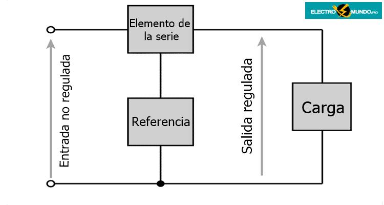 Conceptos básicos de los reguladores de tensión en serie