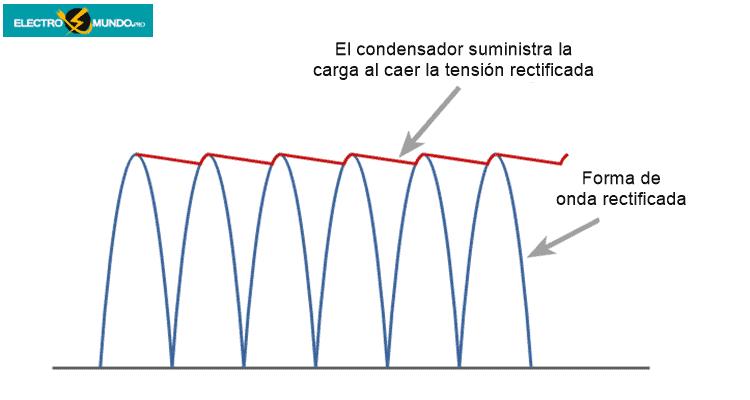 Conceptos básicos sobre el alisado de condensadores